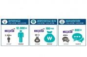 문체부, 예술인 창작 및 복지지원자금 710억원으로 확대